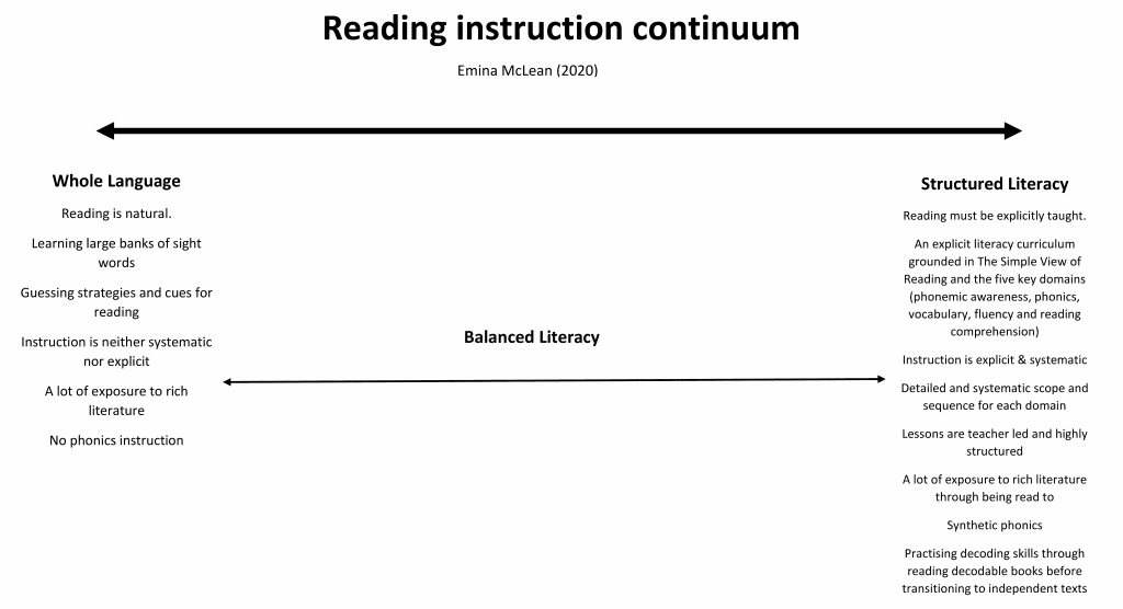 reading instruction continuum emina mclean