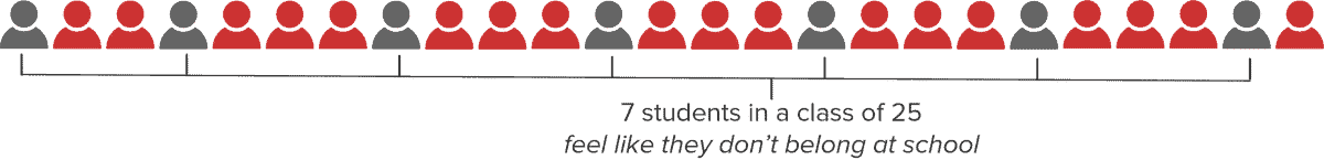 7 students per class feel they don't belong at school