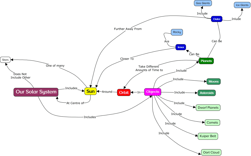 concept mapping step 5 example