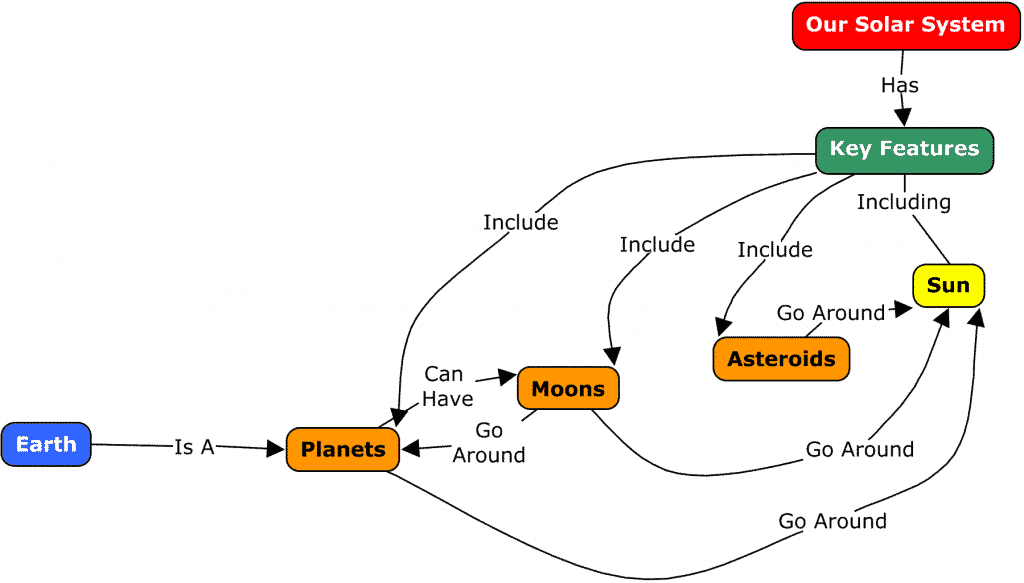 simple solar system concept map