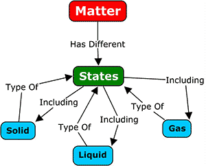 simple concept map on the states of matter