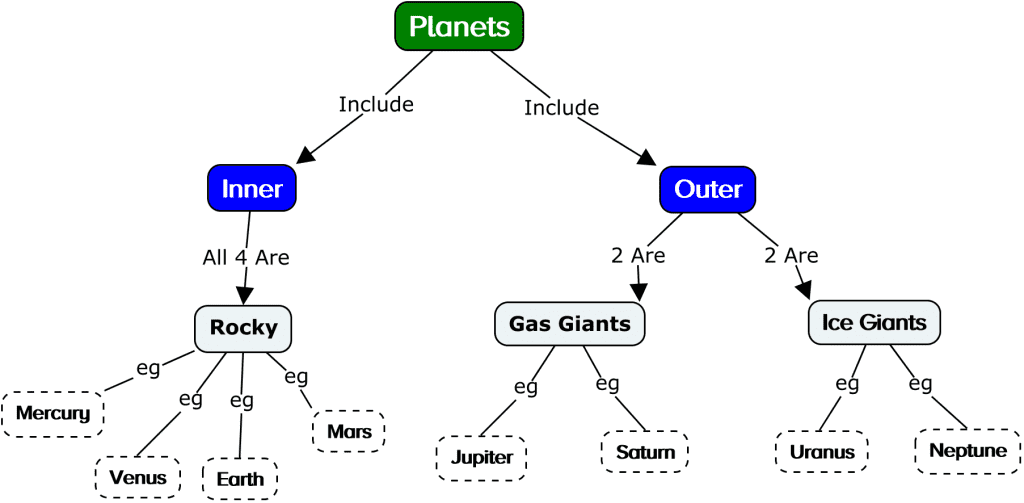 concept mapping planets 1