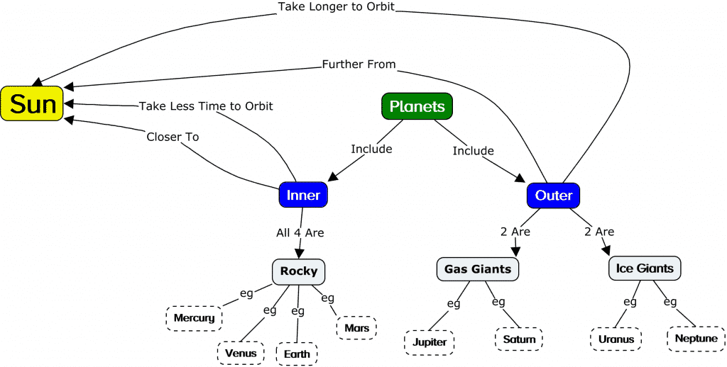 concept mapping planets and the sun
