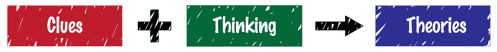 diagram clues plus thinking equals theories