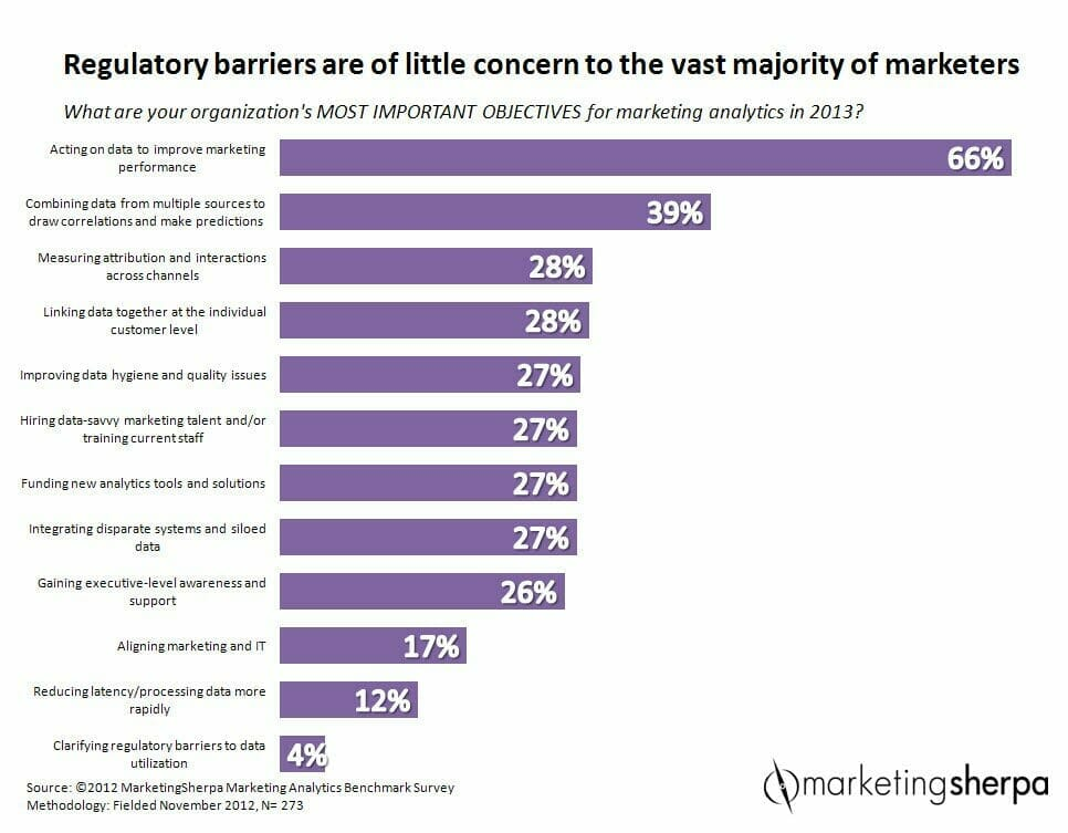 How Dissatisfied CEOs Push Marketers into the Future
