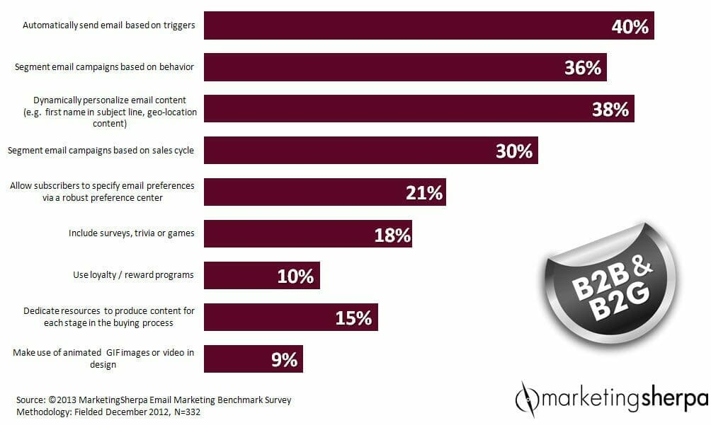 Email Marketing: 4 steps to relevancy 85% of B2B businesses probably aren't taking