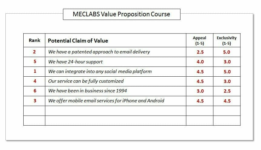 Digital Marketing: How to craft a value proposition in 5 simple steps