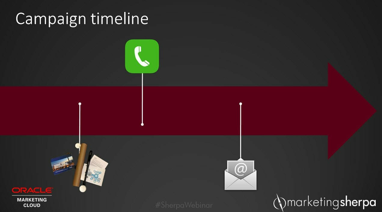 campaign-timeline-direct-mail