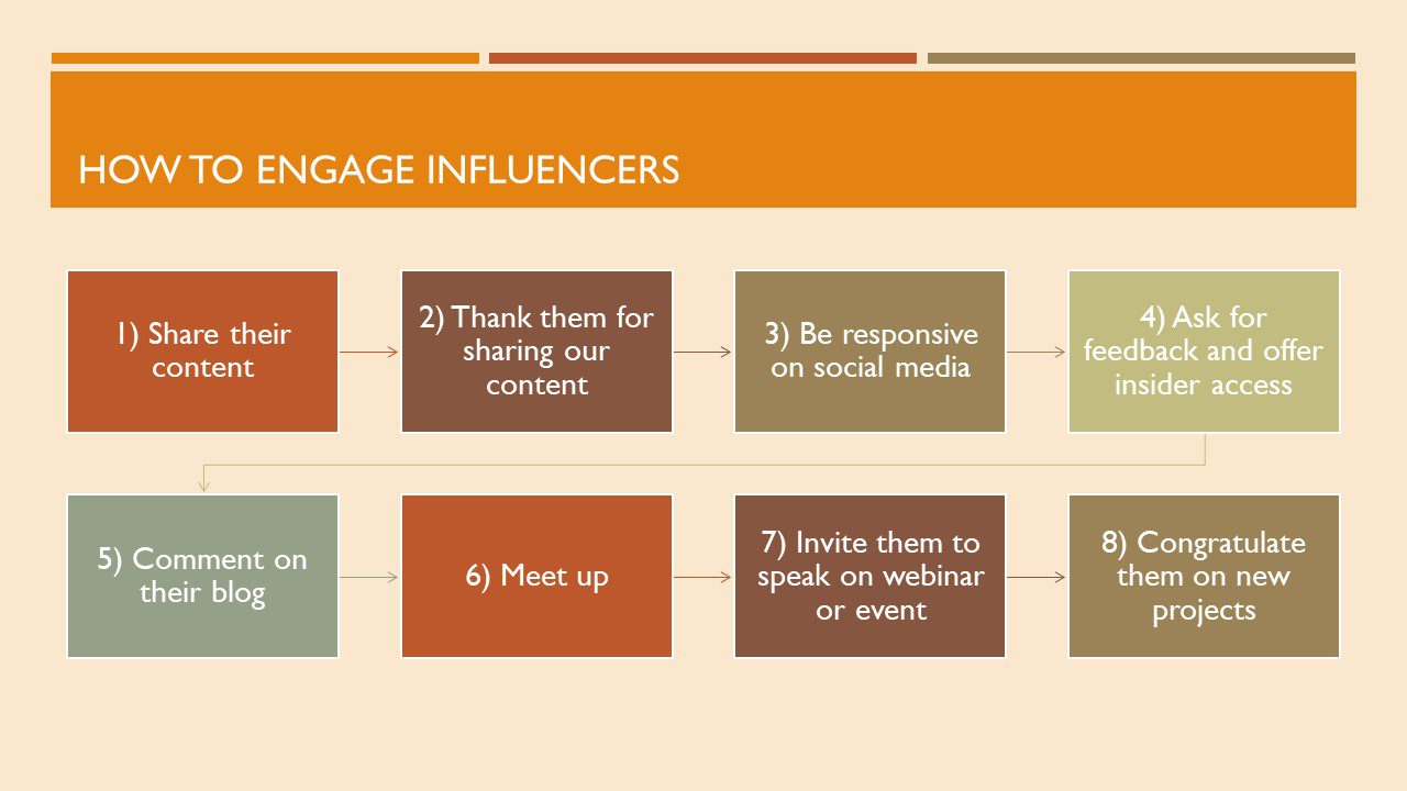 """Timeline illustrating """"How to Engage Influencers."""" In order, the timeline reads: 1). Share their content. 2). Thank them for sharing our content. 3). Be responsive on social media. 4). Ask for feedback and offer insider access. 5). Comment on their blog. 6). Meet up. 7). Invite them to speak on webinar or event. 8). Congratulate them on new projects."""