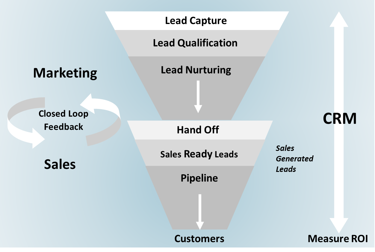 B2B Lead management is far from an easy task