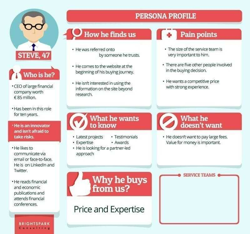 , 5 Reasons Why Your Buyer Persona's Aren't Good Enough