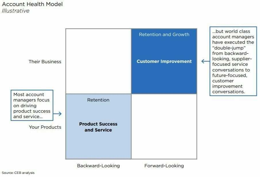 Gartner Research: Boost your growth from existing customers