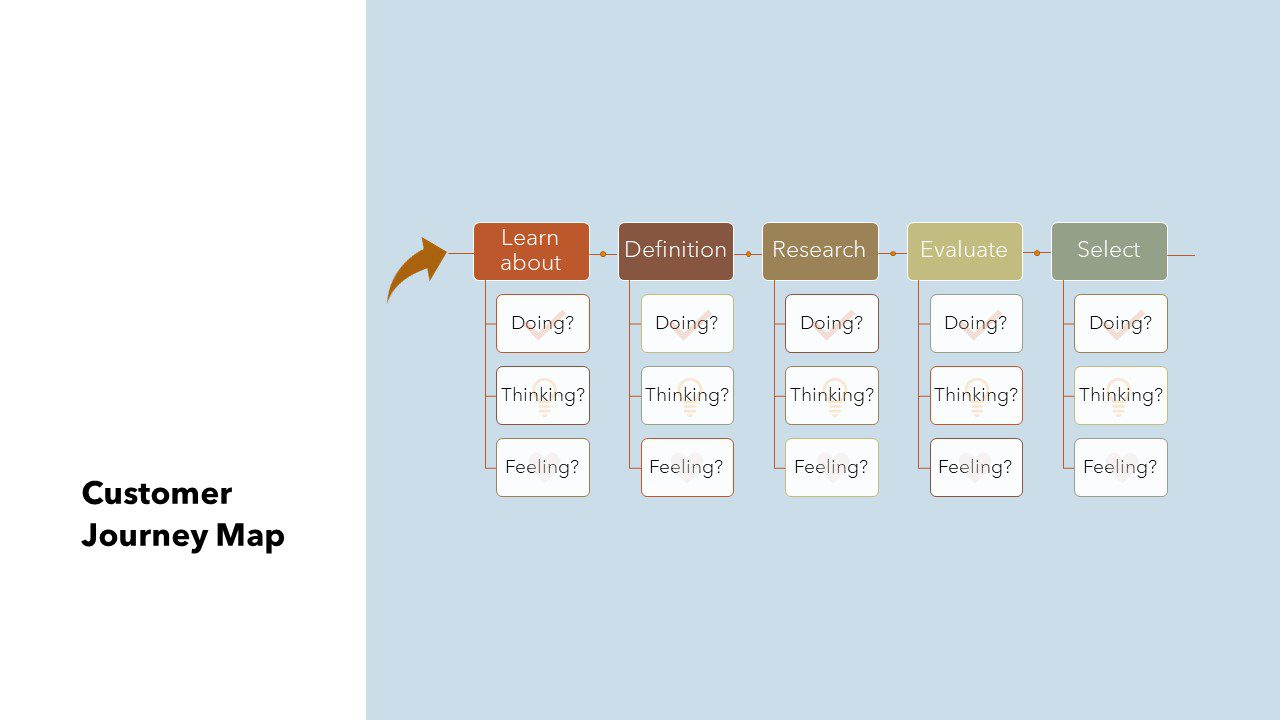 """Example journey map based on what the the customer is doing, thinking, and feeling at each stage of customer journey. In this example, the stages of the buying journey are laid out in a timeline, each with three prompts underneath connected to the specific stage with lines. The three prompts read: """"doing?"""" """"thinking?"""" and """"feeling?"""" under each stage in the buying journey. When making one of these you should list out answers to those questions relating to your customer; """"What are they doing at this stage?"""" What are they thinking at this stage?"""" """"How are they feeling at this stage?"""""""