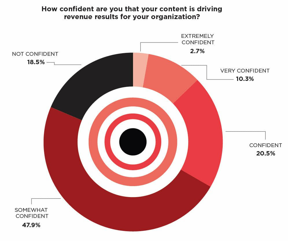 Relevant B2B Content on the Decline